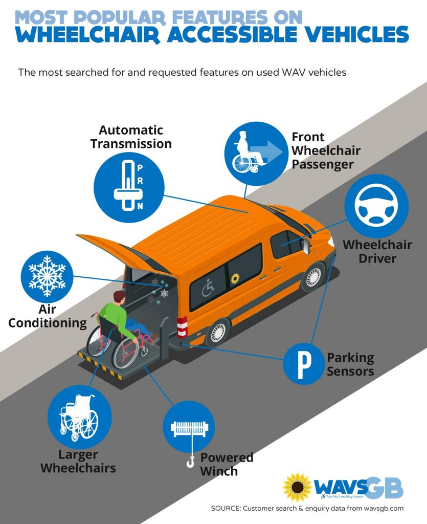 Most popular features on wheelchair accessible access vehicles infographic